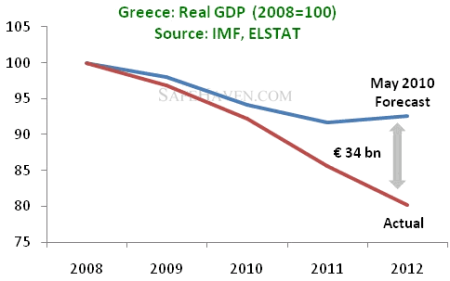 Greek real GDP