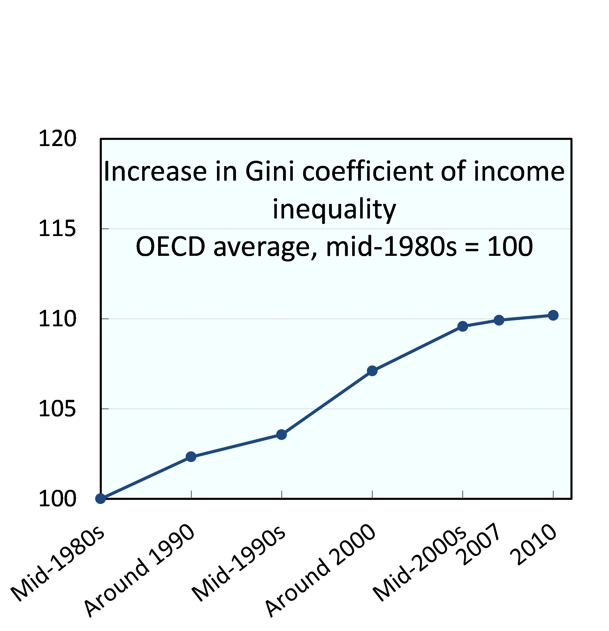 inequality in the eurozone Since the inception of qe in the eurozone, it has been clear that such a program would not only have limited effects on growth and inflation but would also carry important unintended consequences, including a rise in wealth inequality.