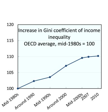 OECD gini