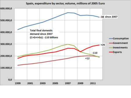 Spain and investment
