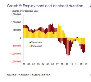 Spain employment