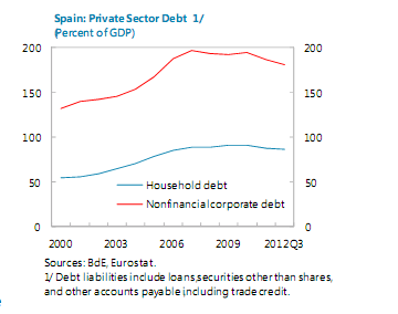 Spain - private sector debt