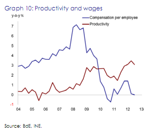 Spain - productivity