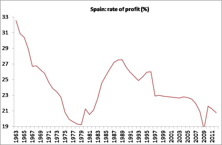 Spain - ROP