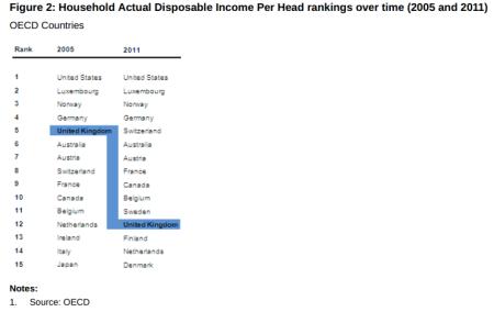 UK incomes fall