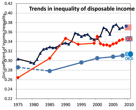 UK inequality
