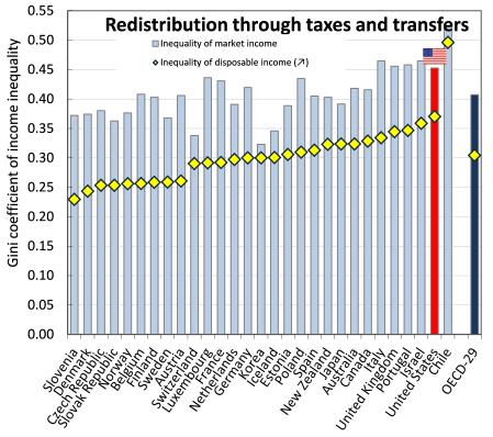 US redistribution