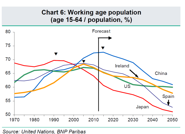 japan working age
