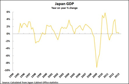 Japan yoy growth