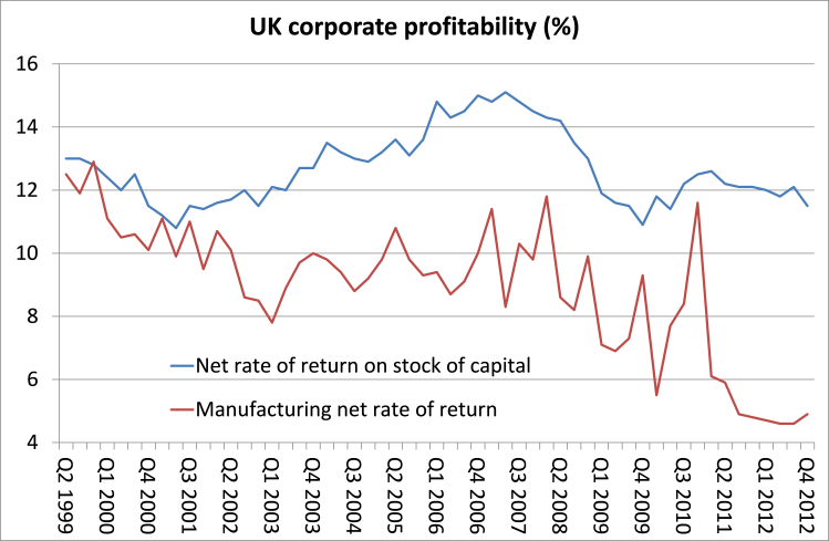 UK net rate of return