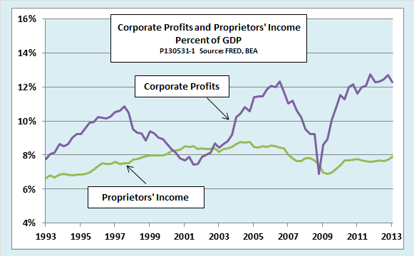 US corporate and smal bsusiness porfits