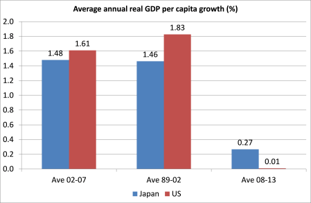 US-JAP per cap growth