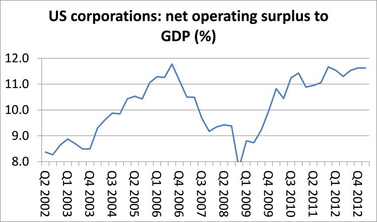 US NOS-GDP