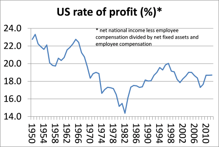 US profitability updated