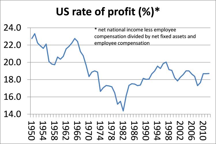 US profitability updated