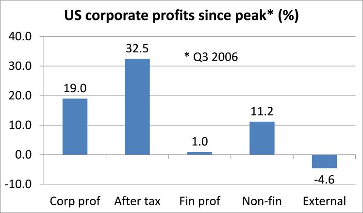 US profits since peak