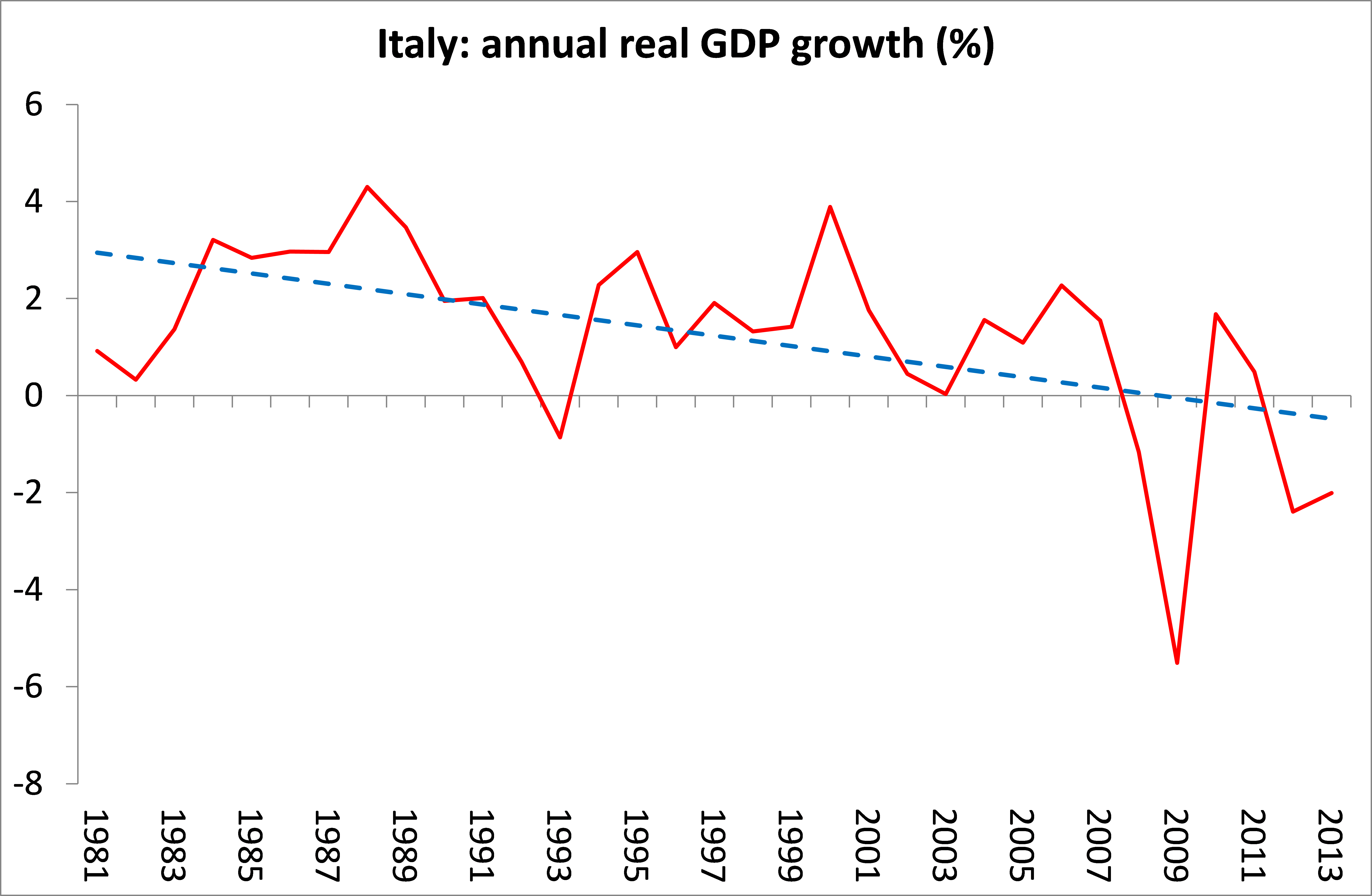 economic activity in italy Definition of economic activity: actions that involve the production, distribution and consumption of goods and services at all levels within a society gross domestic product or gdp is one way of assessing economic activity, and the.