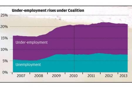 underemployment