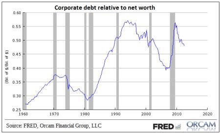 US corporate debt to net worth