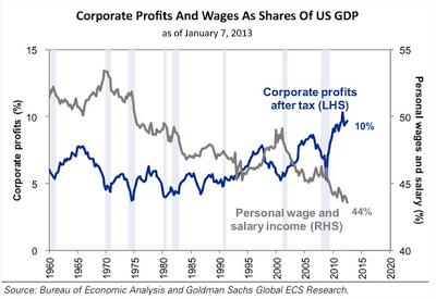 Wages and profits in us