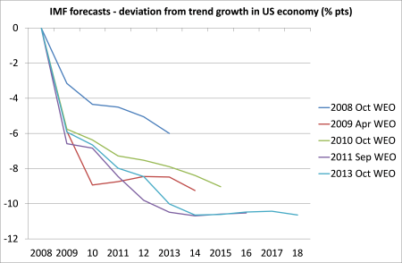 IMF forecasts US economy