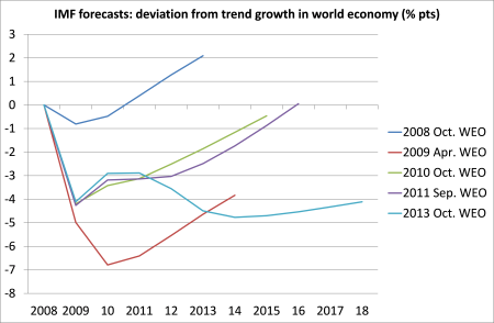 IMF - world economy forecasts