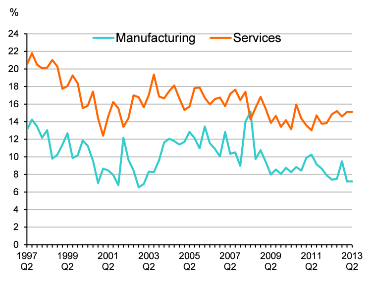 UK profitability by sector