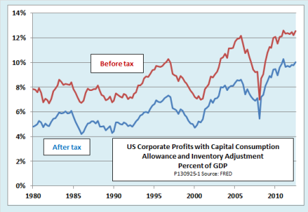 US corporate profits to GDP