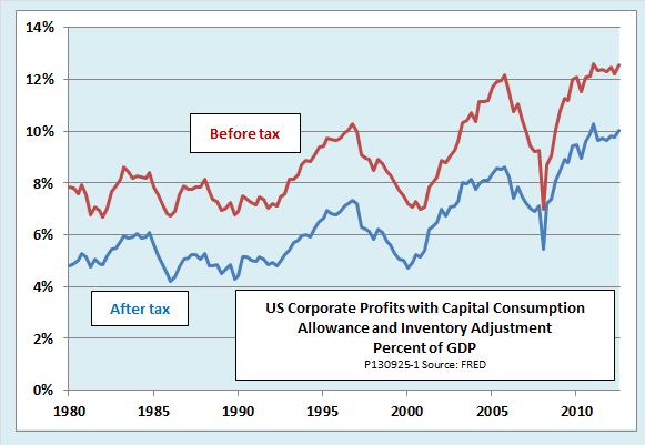 US corporate profits to GDP