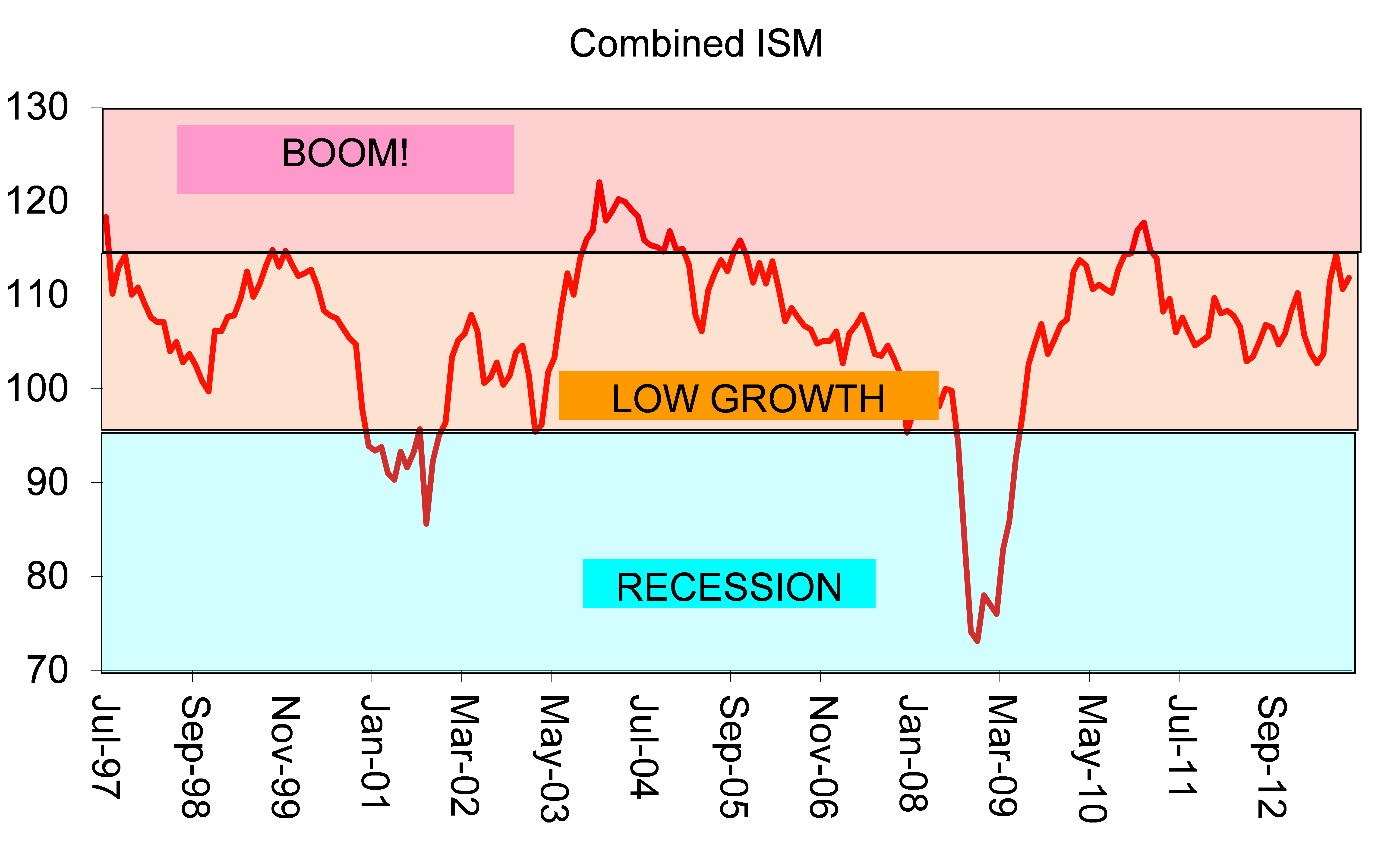 ... economy in a low-growth mode (the graph only goes back to 2008, note