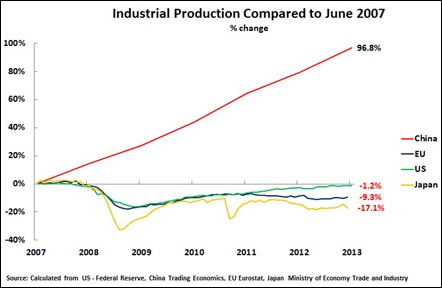 Ross on China industrial output since 2007