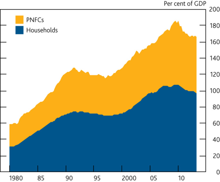 UK private sector debt