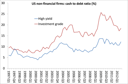 US NFC cash to debt ratio