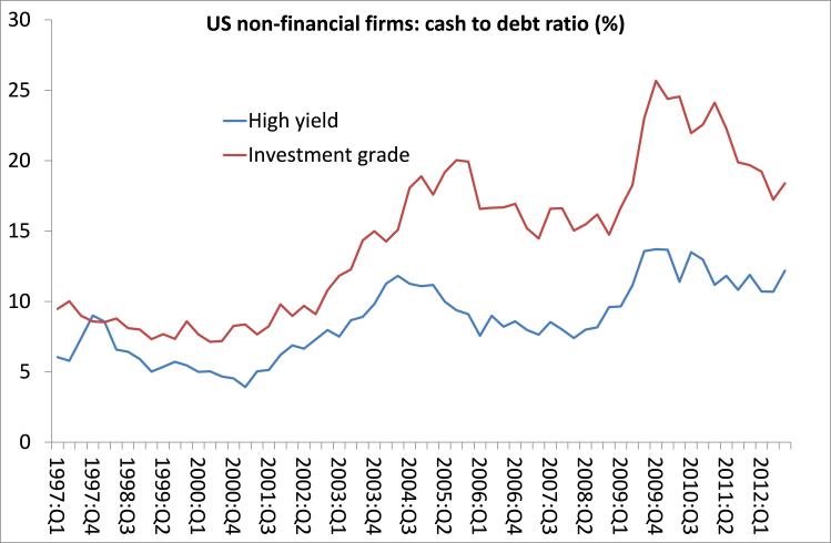 US NFC cash to debt ratio