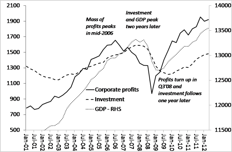 US profits and investment