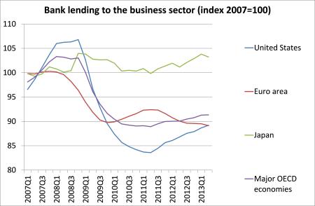 OECD bank lending