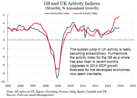 UK activity indexes