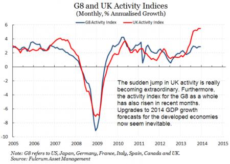UK activity indexes
