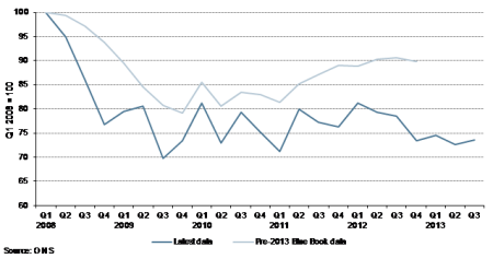 UK OBR business investment