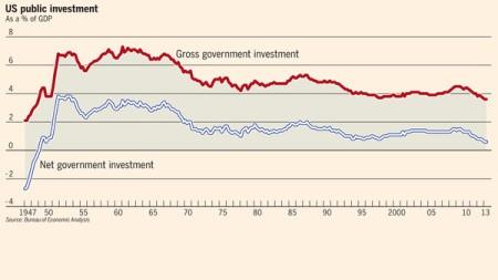 US public investment