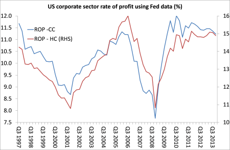 US rate of profit since 1997 (Fed data)