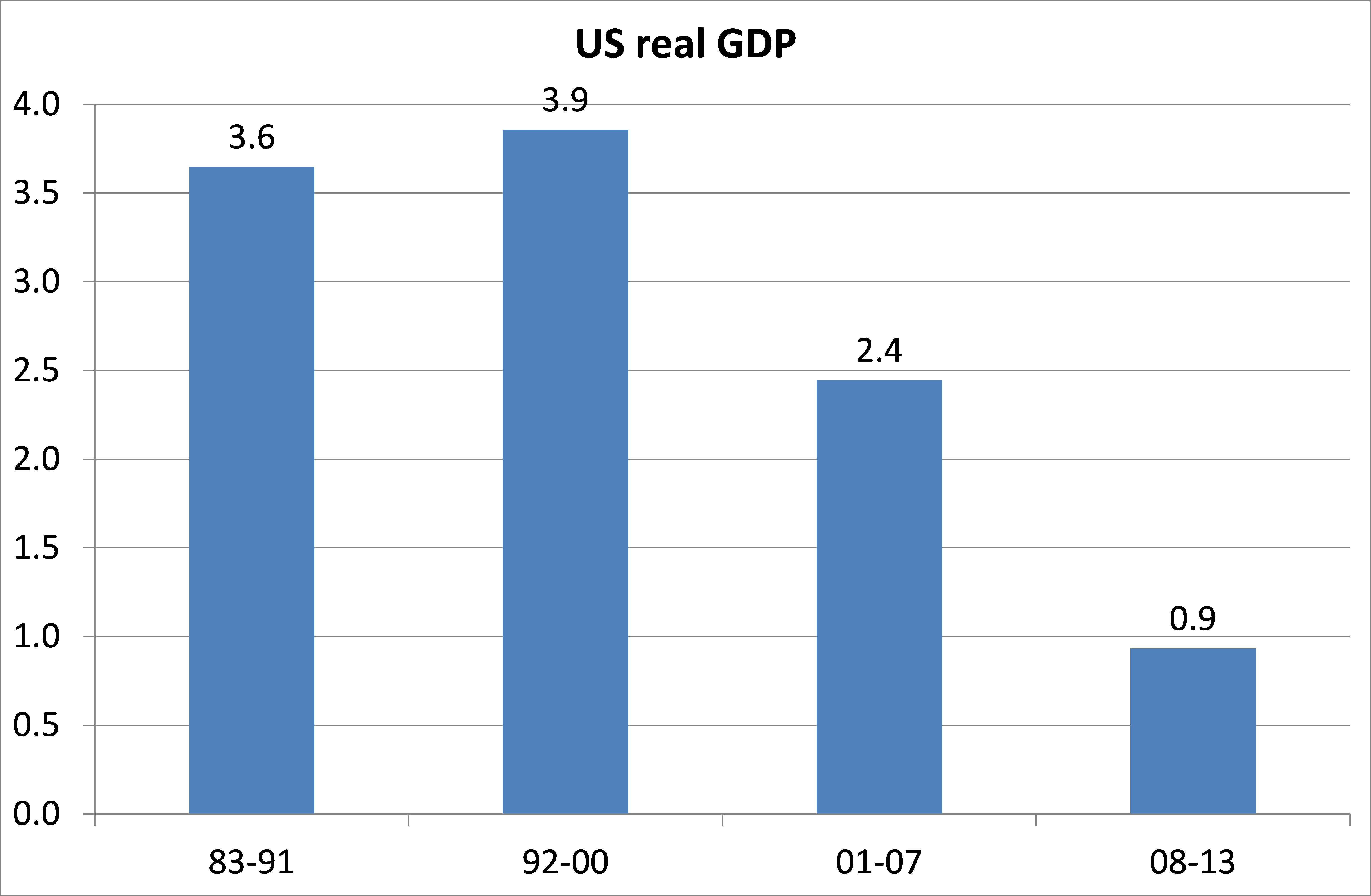 us gdp Us economic growth is anemic, and the country needs to do  though the  united states gross domestic product (gdp) grew at a rate of more.