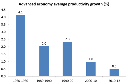 AE annual productivity growth