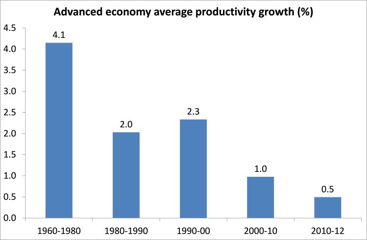 AE annual productivity growth