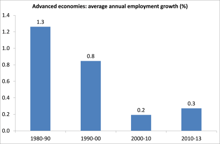 AE employment growth
