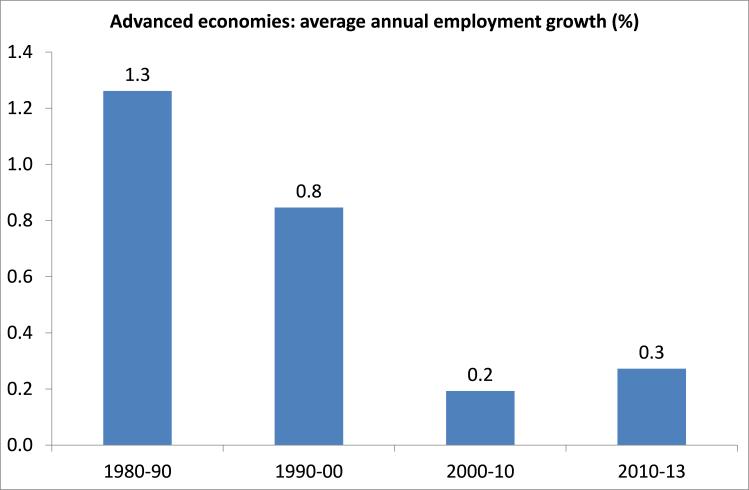 AE employment growth