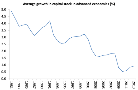 average annual capital stock(5)
