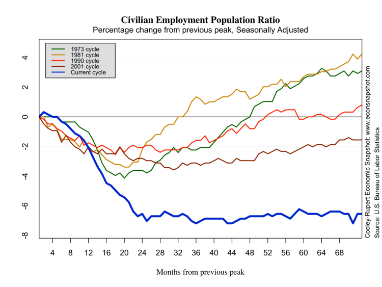 Employment ratio in recoveries