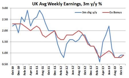 UK average wages