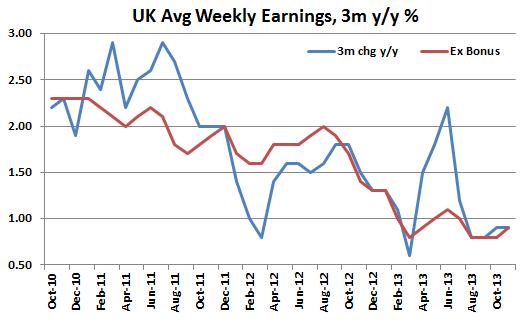 UK average wages